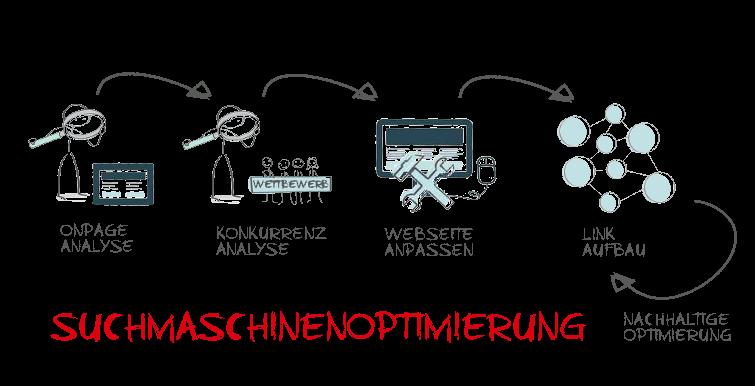 Suchmaschinenoptimierung